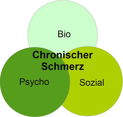 Chronischer Schmerz Diagramm