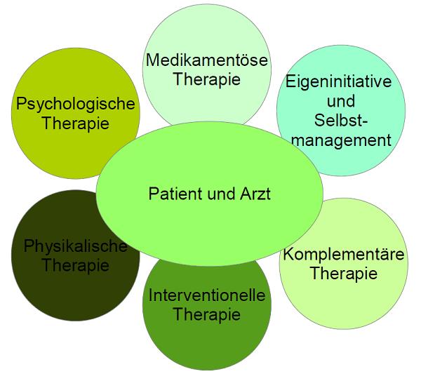 Patient und Arzt Diagramm